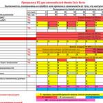 Техническое обслуживание Honda Civic Ferio и периодичность ТО | 2001— 2005 г.в.