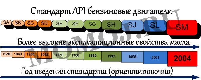 Классификация по API моторного масла