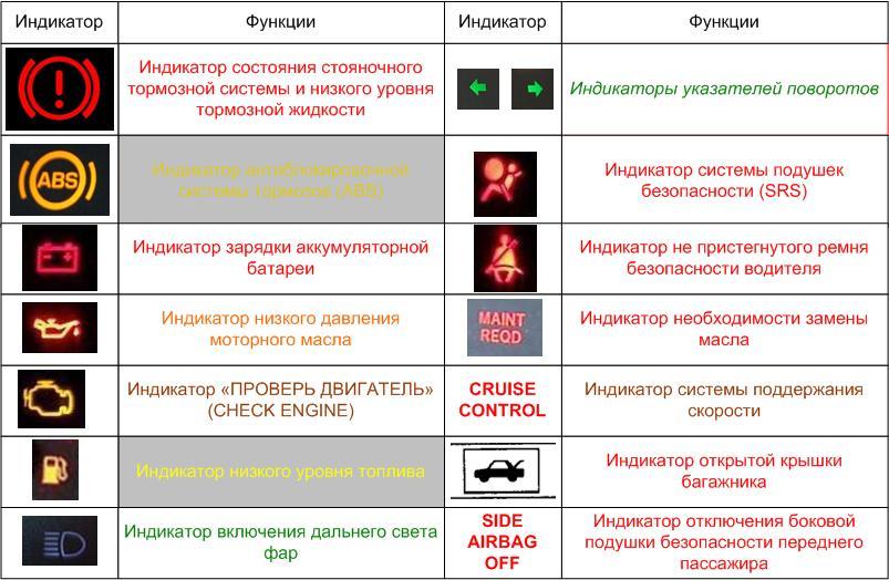 Индикаторы на панели приборов honda civic ferio