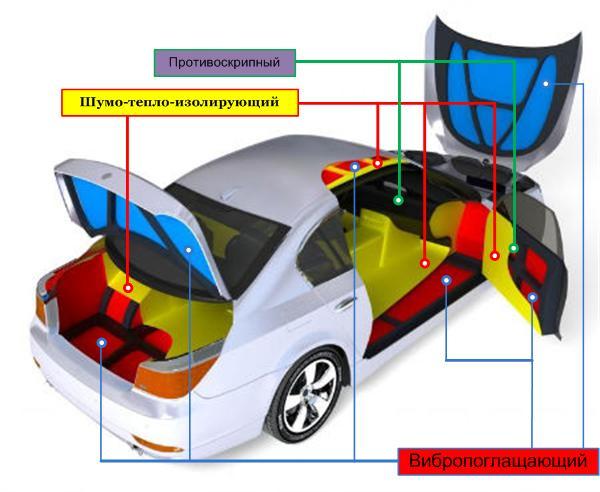 Схема установки шумоизоляционных материалов