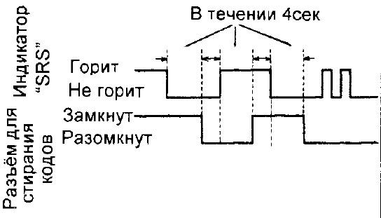 диаграмма-срс